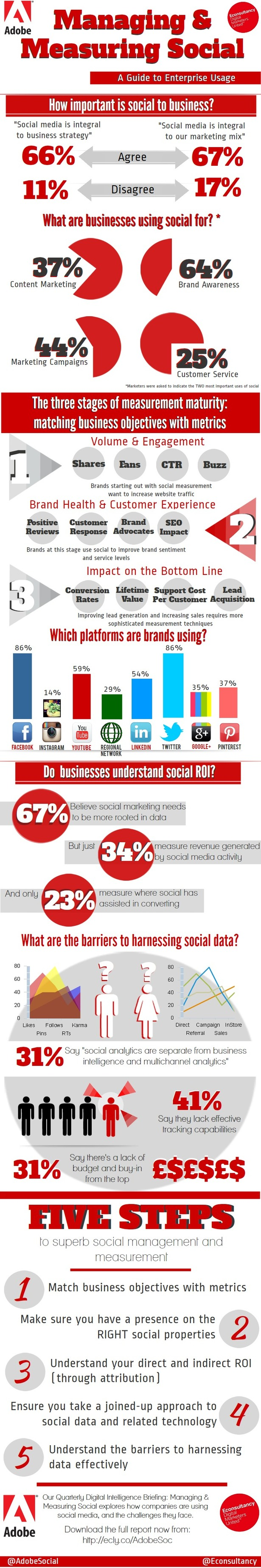 social media importance to buisnesses So, you know by now that having a presence on social media is important for  your business not only that, you're interested in the potential benefits of social.
