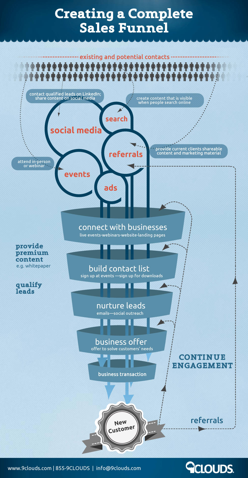 Creating a Complete Sales Funnel [Infographic]