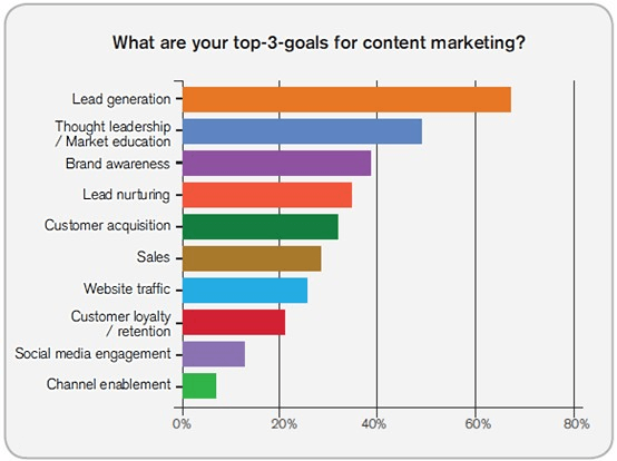 20 content marketing mistakes to avoid like the plague - b2b content marketing goals