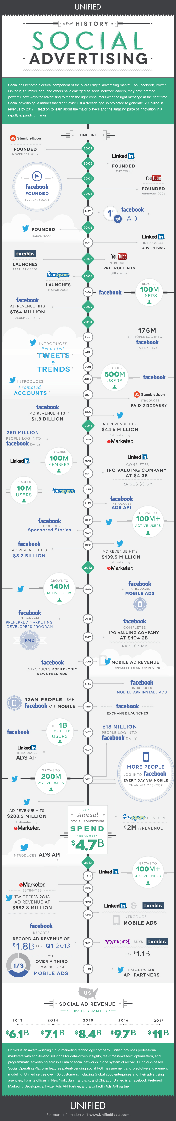 Getting Started With Social Advertising - Infographic