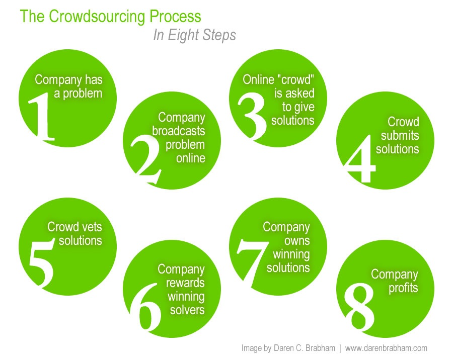 5what is crowdsourcing Crowdsourcing is the art of tapping into existing forms of instant, media-rich, viral communication to gain attention for (and then solve) a problem.