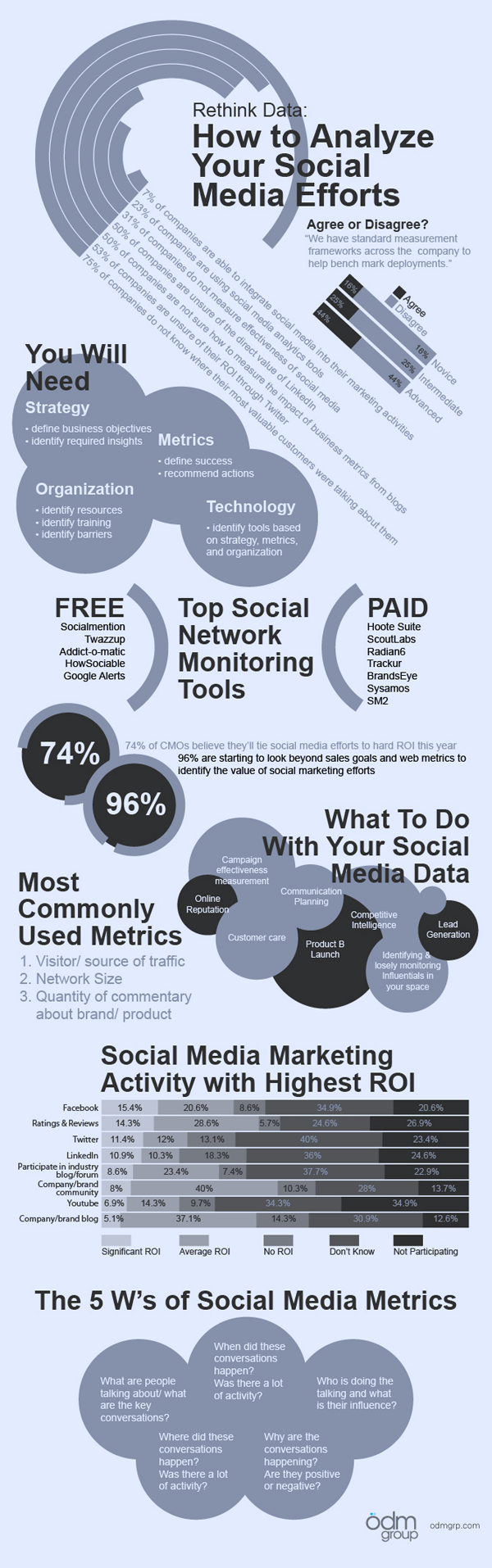 Improve Campaigns Through Social Media Analysis [Infographic]