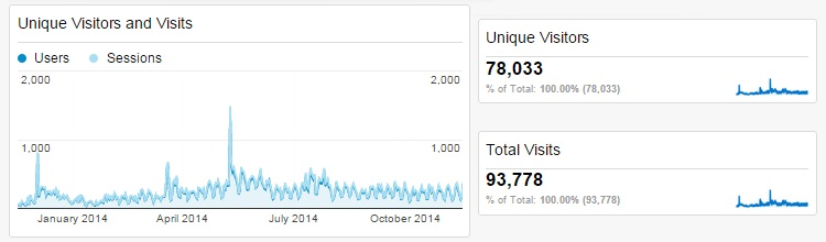How To Generate More Blog Traffic: My 140k Case Study - My 140k Case Study - Unique Visitors