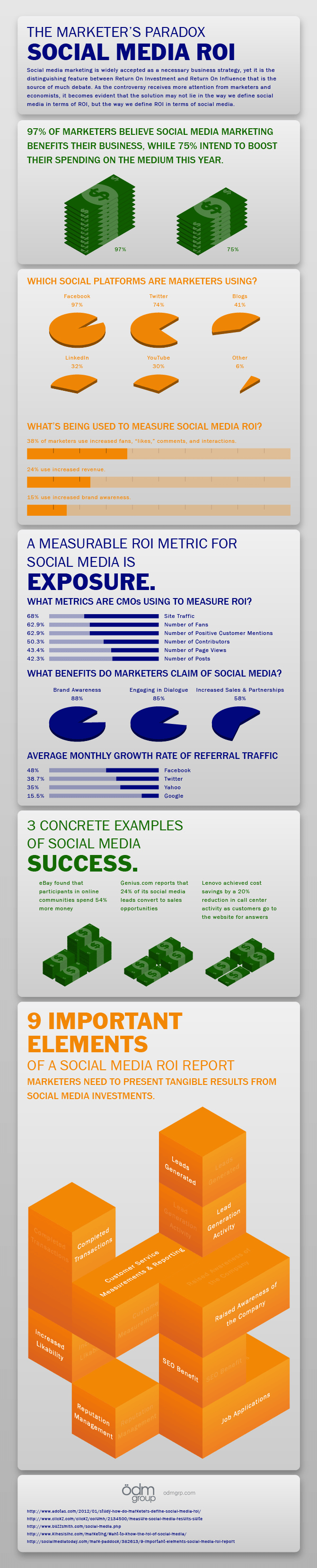 Social Media ROI Infographic - The Marketers Paradox
