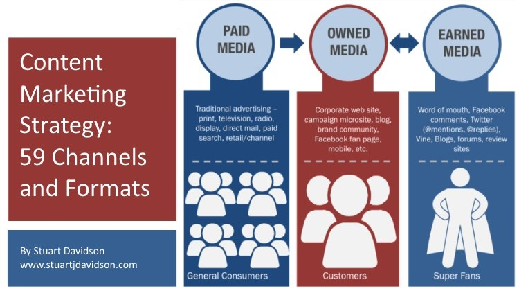 Content Marketing Strategy 59 Different Channels and Formats
