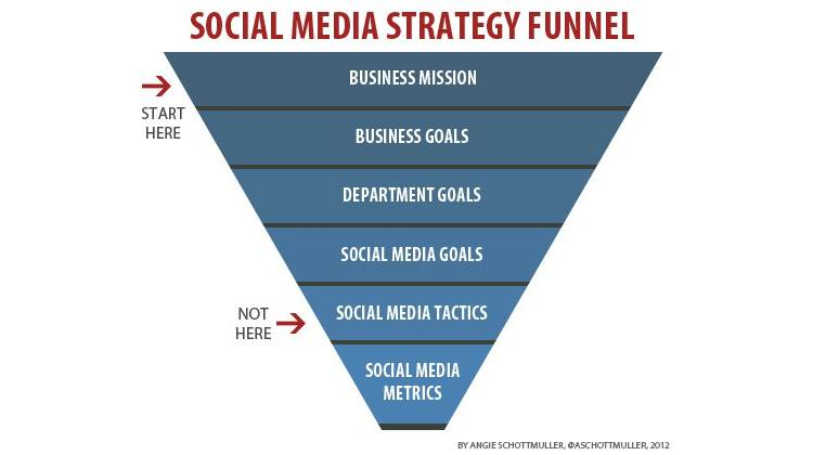 Social Media Marketing Strategy Funnel StuartJDavidson