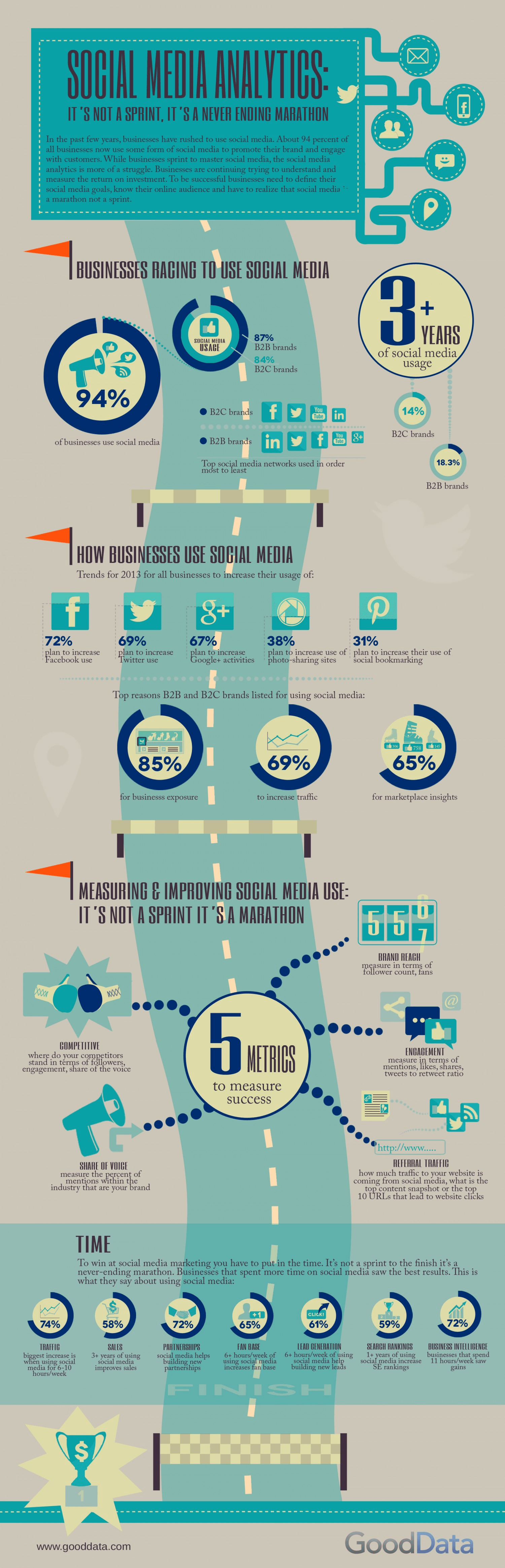 social media analytics infographic