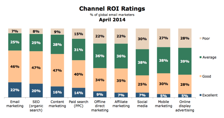 Lead Magnet - Channel ROI Ratings