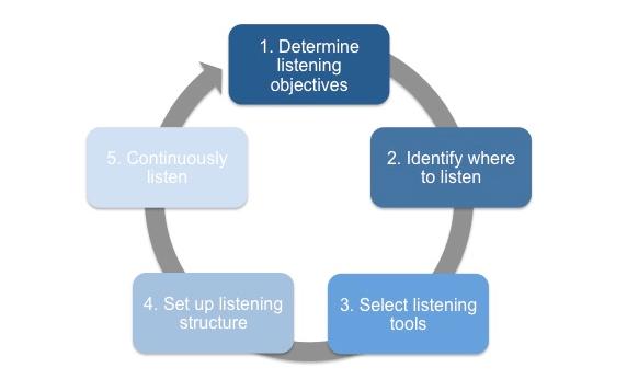 Social media listening - 5 simple steps